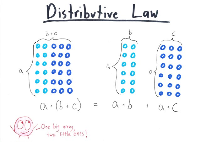Distributive Law